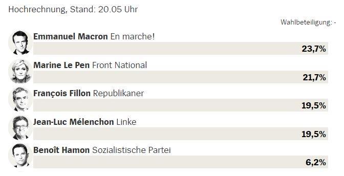 Und hier die Zahlen der ersten Hochrechnung, Stand 20:05 Uhr. #France2017 #Presidentielle2017 https://t.co/IHpgamLliI