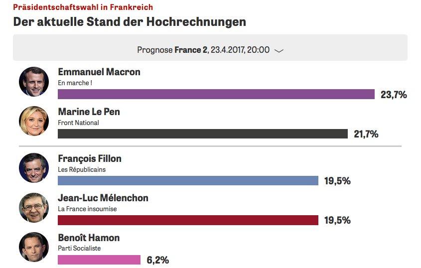 Macron zieht gegen Le Pen in die Stichwahl. Am 7. Mai heißt es: Pro-Europäer gegen EU-Gegnerin. #presidentielle2017 https://t.co/R9Q4K3bPra