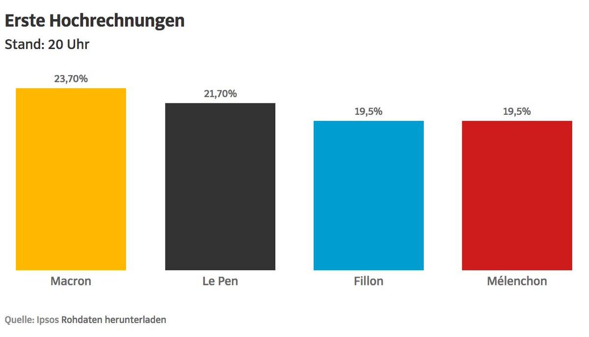 Erste Hochrechnungen zur Wahl in #Frankreich: #Macron vorne, #LePen auf Platz zwei https://t.co/v7XuZsR4fg https://t.co/81UrsubjqJ