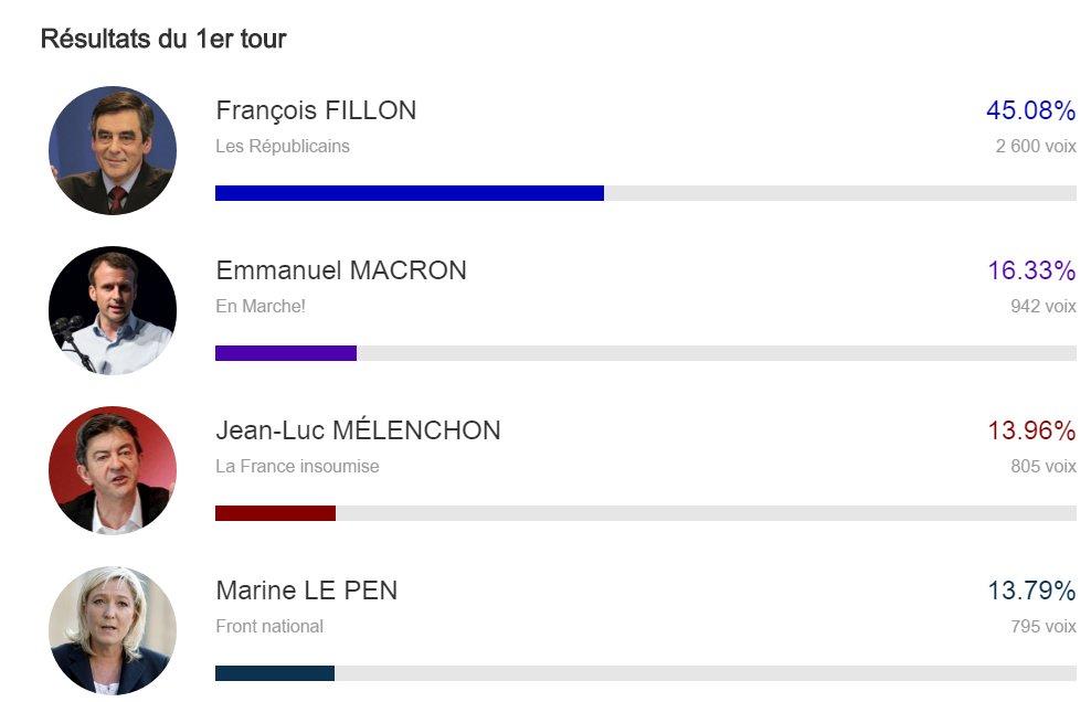 Fillon en tête à Sablé-sur-Sarthe, avec 45.08% des voix https://t.co/kEXpp9uynK