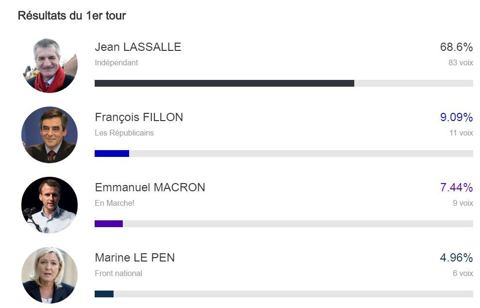 A Lourdios-Ichère, Jean Lassalle fait... 68% des voix. https://t.co/QlXWjHUjs5 #Presidentielle2017