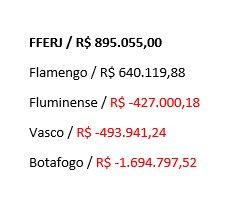 Receita líquida nos jogos do Carioca 2017 - até a final da Taça Rio. (Em vermelho quer dizer q clube levou prejuízo) *Fonte: Site da @FFERJ