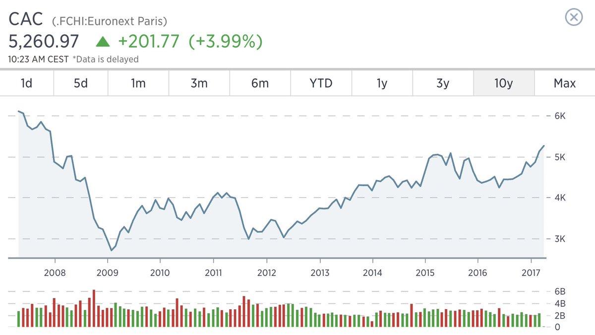 10 ans après, la bourse de Paris efface la crise de Lehman Brothers. Une autre page se tourne.