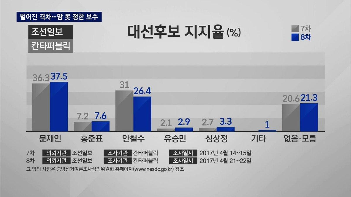 [JTBC 뉴스룸] 조선일보가 칸타퍼블릭에 의뢰한 여론조사, 문재인 37.5%, 홍준표 7.6%, 안철수 26.4%, 유승민 2.9%, 심상정 3.3%. 60세 이상, TK지역서 부동층 두드러져 https://t.co/ikNAHoPKBN