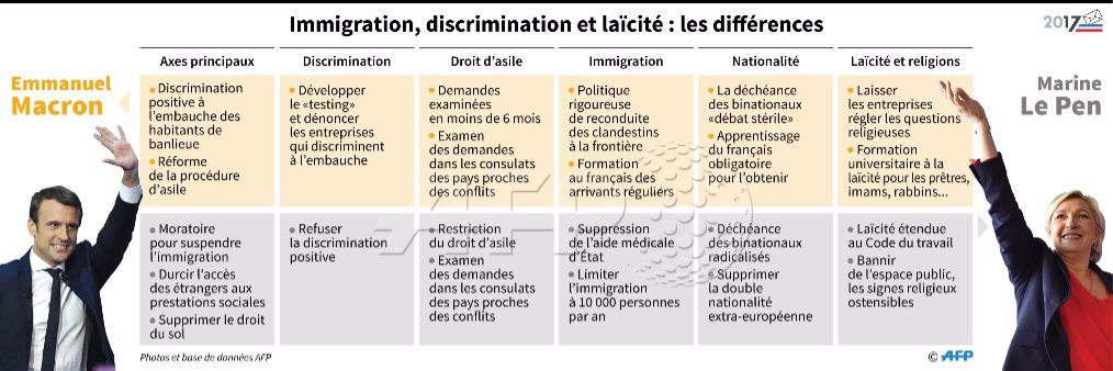 #Presidentielle2017 Les programmes de Marine Le Pen et Emmanuel Macron sur l'immigration, les discriminations et la laïcité #AFP
