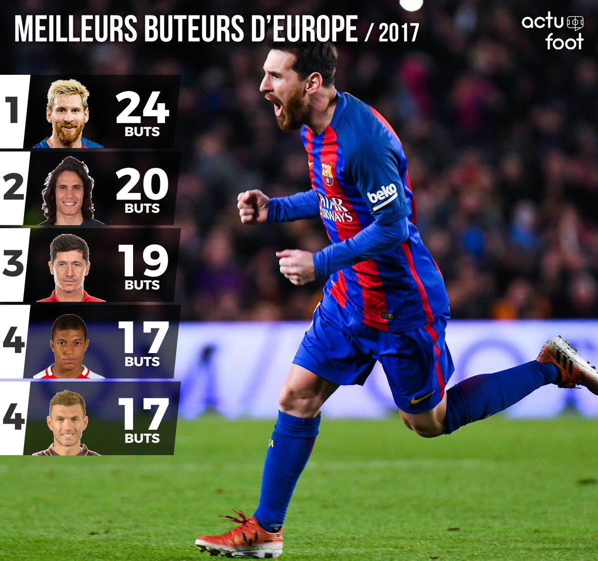 Top 5 des meilleurs buteurs d 39 europe en 2017 - Meilleur buteur en coupe d europe ...