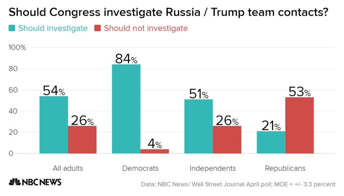 73% of Americans want an independent investigation into Russia's involvement in the 2016 election: NBC/WSJ poll https://t.co/ldXhIZrSFd