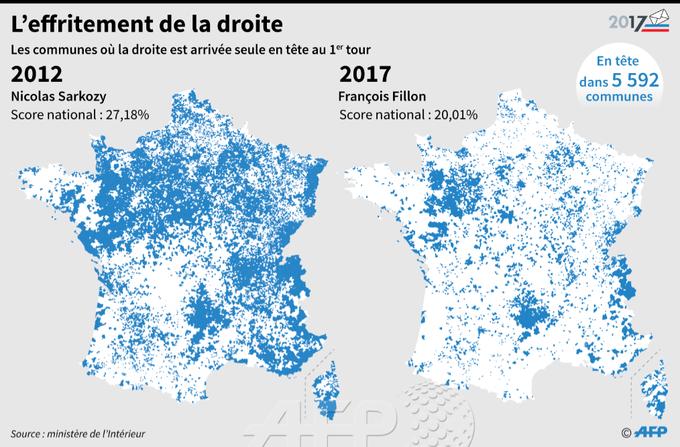 Communes où le candidat de la droite est arrivé en tête au 1er tour de 2012 et 2017 - résultats définitifs #AFP par @AFPgraphics