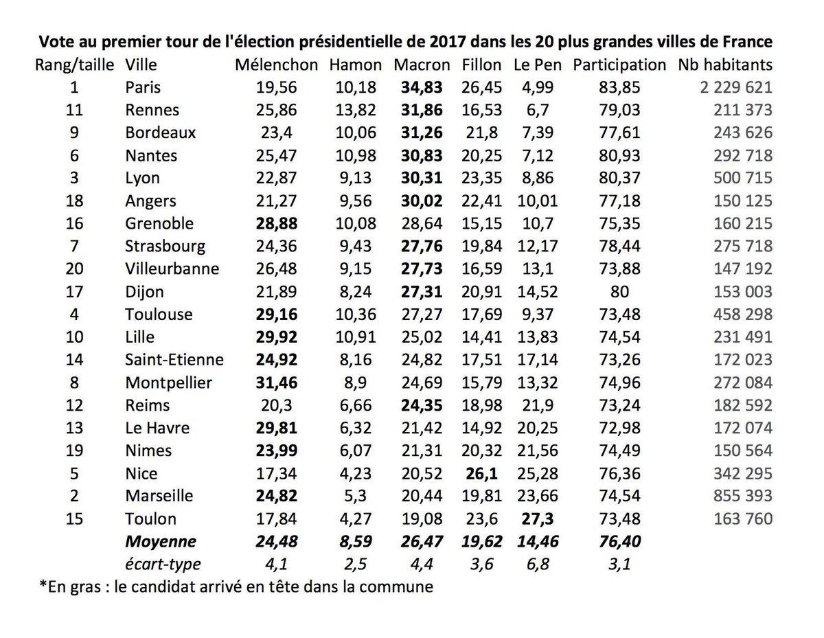 Frappant : si seules les grandes villes avaient voté, le second tour opposerait Macron à Mélenchon  Source @FrederiSawicki