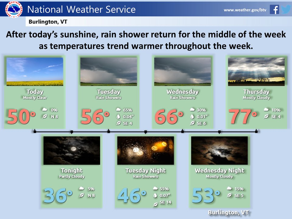 test Twitter Media - Enjoy the sunshine today! Temperatures will warm up the rest of this week, but rain showers return tomorrow. #vtwx #nywx https://t.co/fxXUKGM4Ps