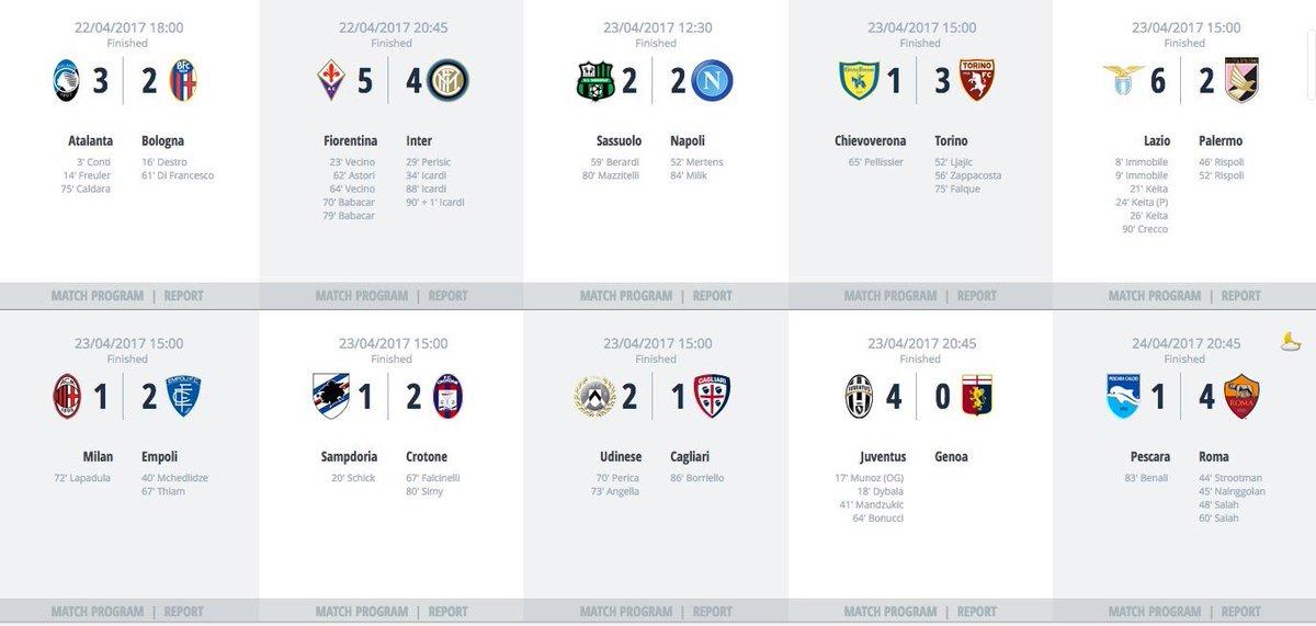 RECORD ! 48 buts ont été inscrits ce week-end sur les pelouses de Serie A, soit 4,8 buts / match !