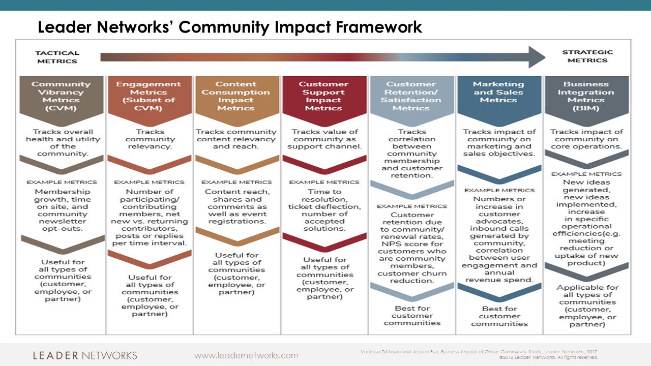 @dcarli @simongterry @maguireap @dhinchcliffe @WorkingEvolved @paulmillersays @johnstepper @rhappe @tmcenroe @evankirstel Need to cherry pick #community #metrics to align with your goals, but here is a framework to go shopping in from my latest study. https://t.co/U7iMgU8NHK