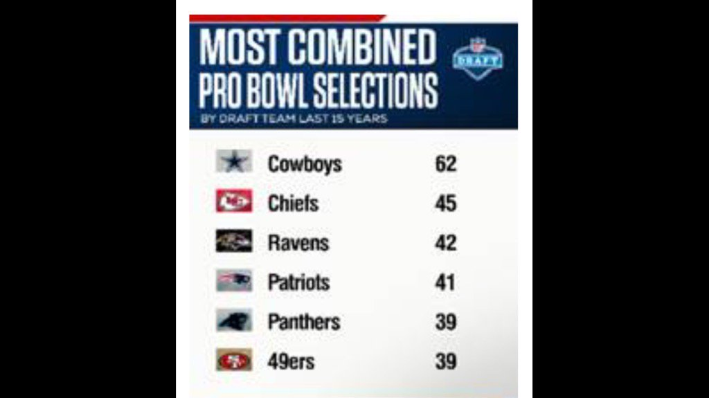 Cowboys' draft picks have been selected to a combined 17 MORE Pro Bowls than any other team since 2002.