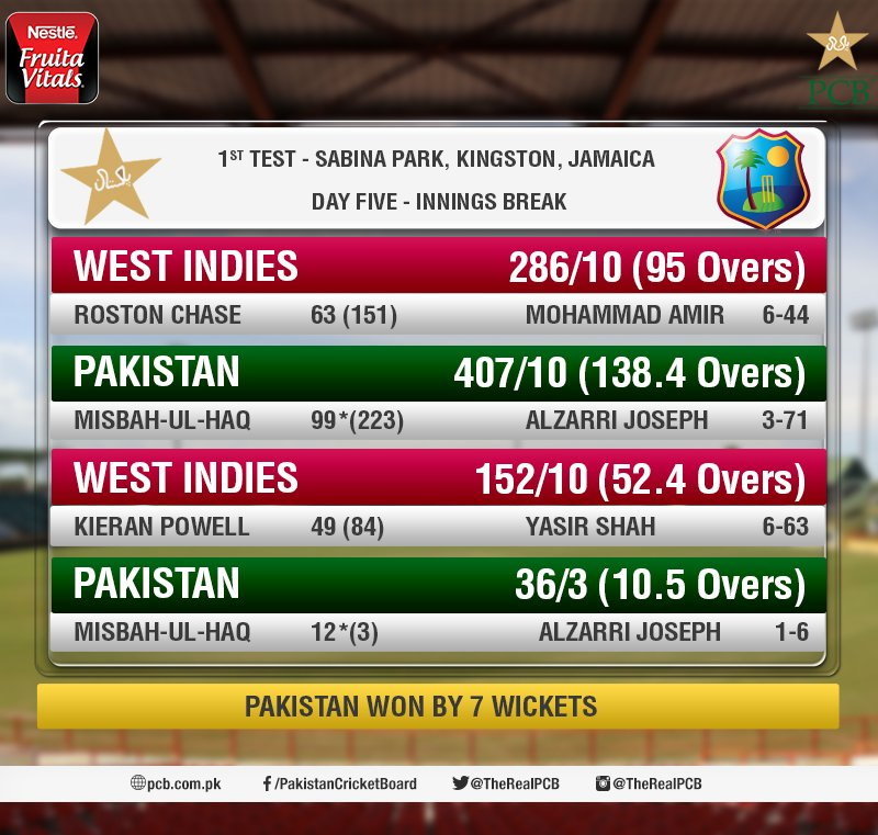 Two back to back sixes by @captainmisbahpk and Pakistan won the first Test against West Indies by 7 wickets #WIvPAK