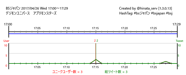 ☆放送終了BSジャパン 17/04/26(水)17:00~17:29デジモンユニバース アプリモンスターズ #bsジャパ