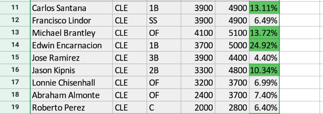 RT @Fantasy__Phenom: You would have stacked Cleveland with us if you had these https://t.co/enYc55EYj0