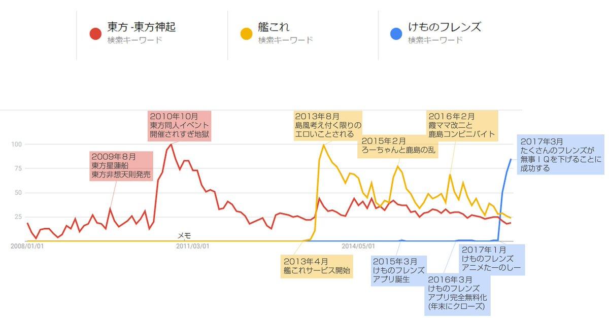 googleトレンドで東方と艦これとけものフレンズを比較してみた。3年周期くらいで人気ものがでてきてるんだな。