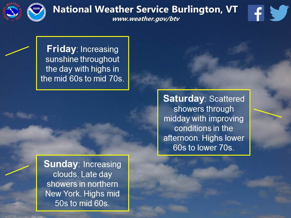 test Twitter Media - Looking to make some outdoor plans for the upcoming weekend? Here is a quick look at the upcoming #weather. #vtwx #nywx https://t.co/MNvFTrt38O