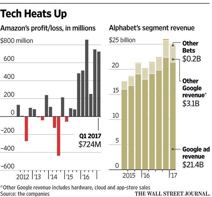 Tech giants Alphabet and Amazon extend earnings boom