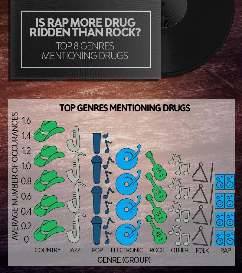Did you know country music is the most drug-ridden of any genre, including rap?
