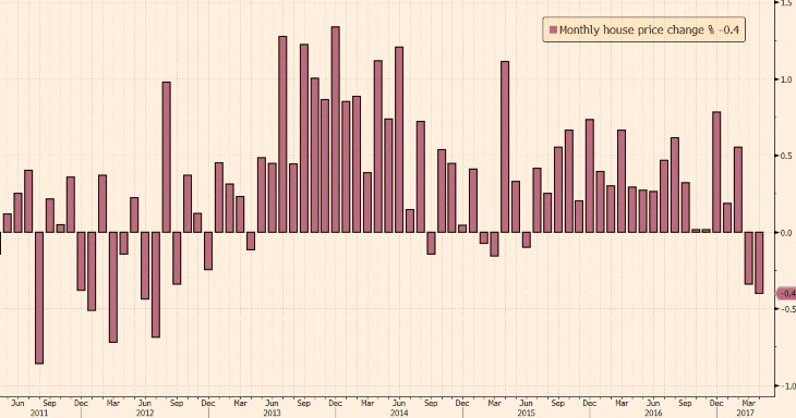 RT @fastFT: UK house prices have suffered their biggest monthly decline in nearly five years https://t.co/FN5yn4gP8a https://t.co/LXraC2KabU