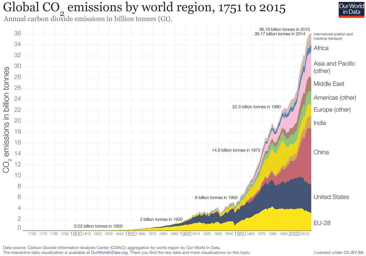 Las emisiones globales de Dióxido de Carbono a la atmósfera 👎👎👎👎👎