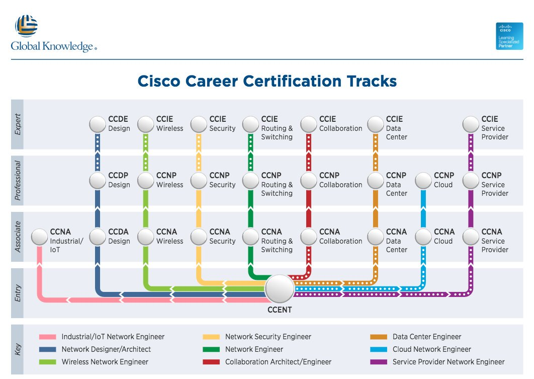 Your Path To Cisco Certification Just Got Simpler Ccna Ccda Ccnp
