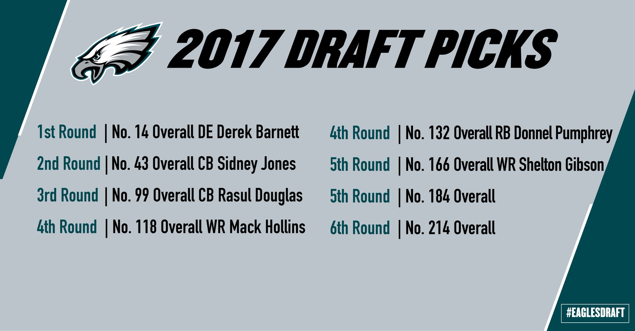 Alright so now that dust has settled on all those trades, here's an #EaglesDraft recap: https://t.co/sxyf8P7hcB