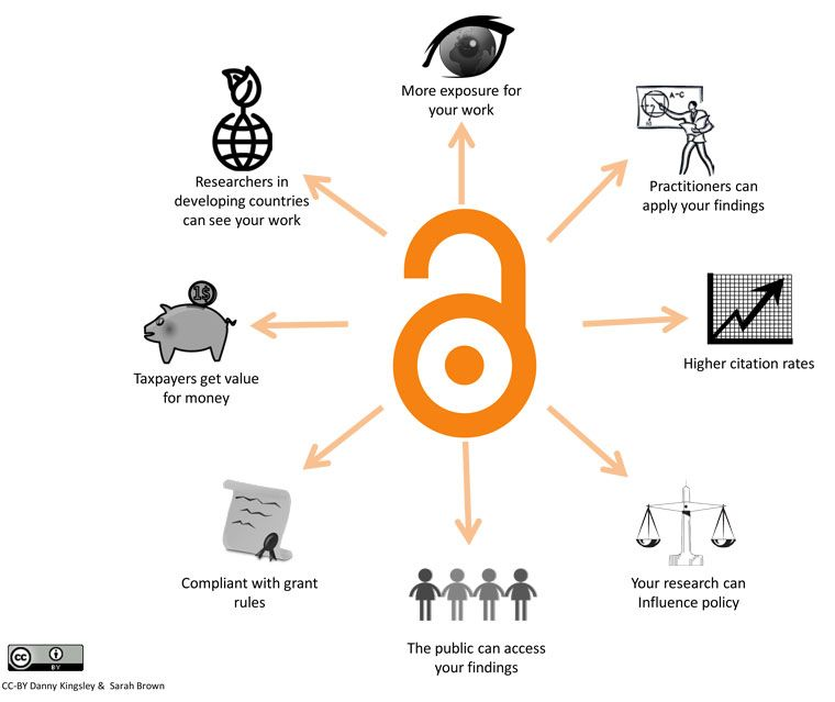 test Twitter Media - An introduction to #openaccess - see our quick guide  https://t.co/HFH58WMtdp https://t.co/L3cxfDBE9n