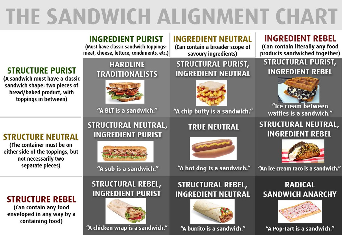 The Sandwich Alignment Chart as a Teaching Device (Updated)