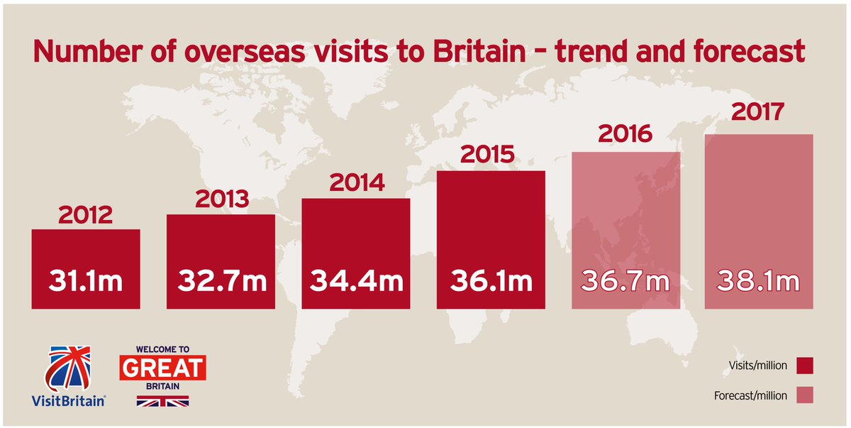 Positive growth forecast for inbound tourism to the UK in 2017 https://t.co/k1MznHPnWu https://t.co/Nu64JvvEtf