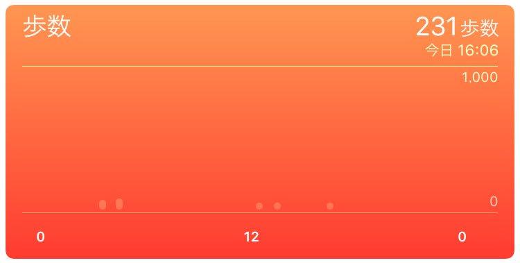 今日ホントに何もしてない。231歩しか歩いてないとかヤバイ。人間のクズ極めてた。 https://t.co/BOZQHUJzR0