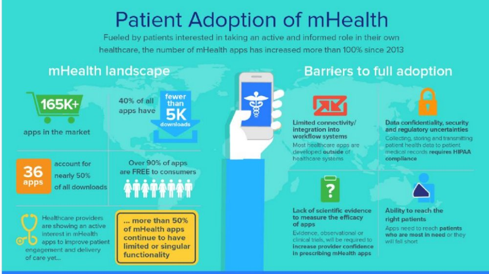 Adoption of #mhealth will continue to grow. #cio #healthcare https://t.co/djssIh0Lxw