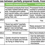 Heat partially prepared dishes well to prevent food poisoning