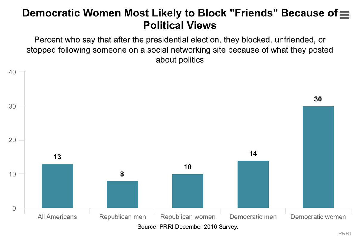 group most likely to block/unfriend people on social media due to politics: Democratic women https://t.co/WzRohcC7pA https://t.co/st17Bh3DnT
