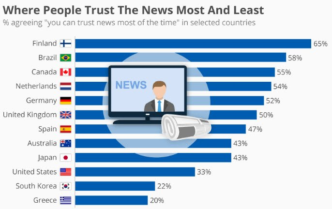 Chart The Least and Most Trusted News Sources in America