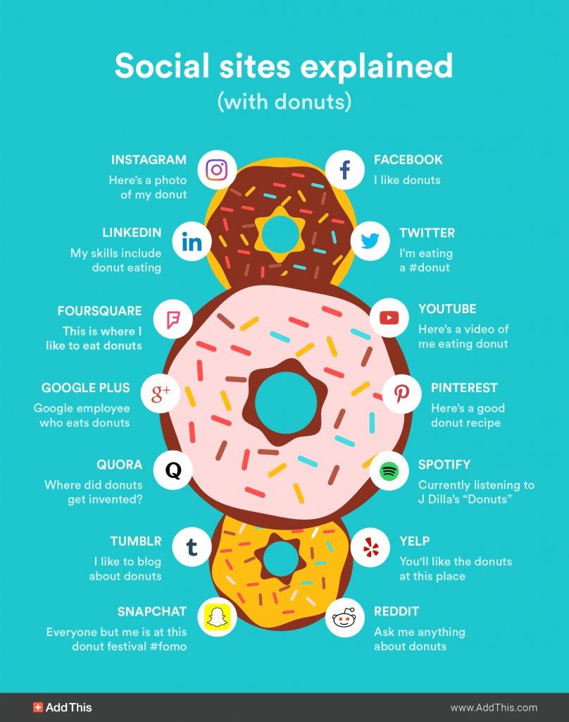 #SocialMedia explained with donuts 🍩🍩🍩 https://t.co/wNPmu80XWm