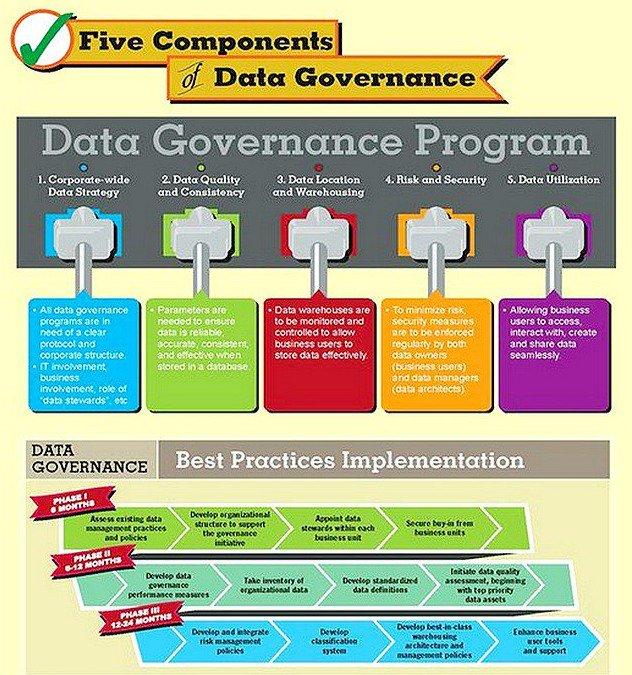 5 Components of #Data Governance #GrowthHacking #DigitalMarketing #BigData  #Startup #Entrepreneur #MakeYourOwnLane #SEO #SMM #IoT #SaaS https://t.co/ttYJjctAVa