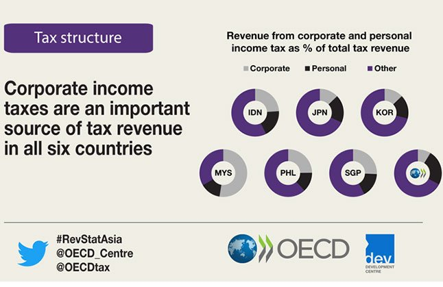 revenue and income taxes How can the answer be improved.