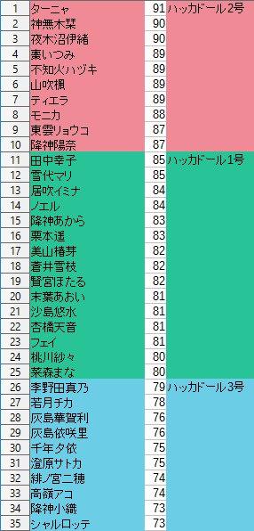 これからスクストを始める人のためのバストサイズ一覧です。横のハッカドール表記はハッカドールコラボの際にそれぞれのキャラに