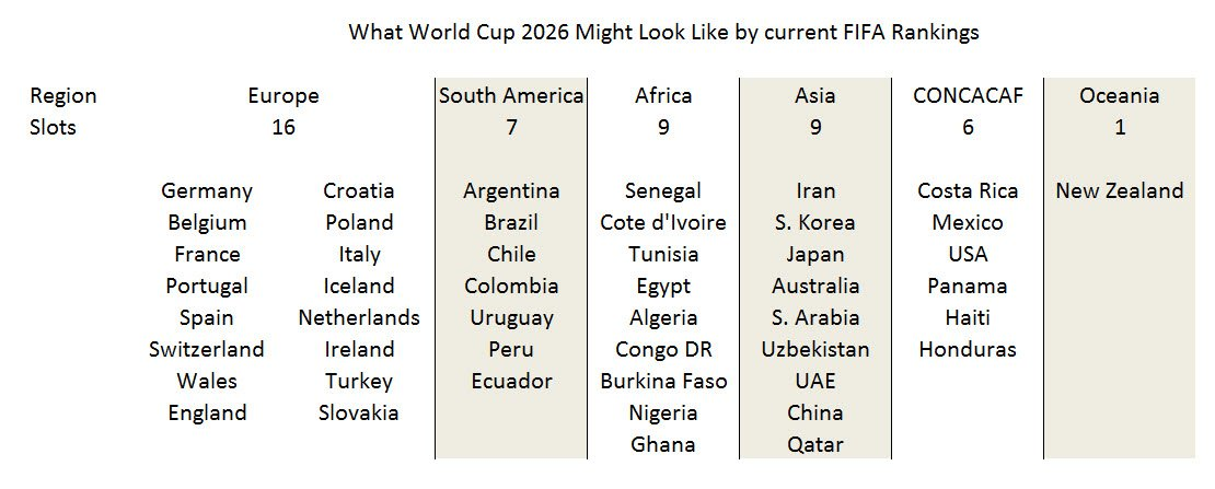 What WC 2026 might look like, by current FIFA Rankings https://t.co/PHVJ5EHnCH