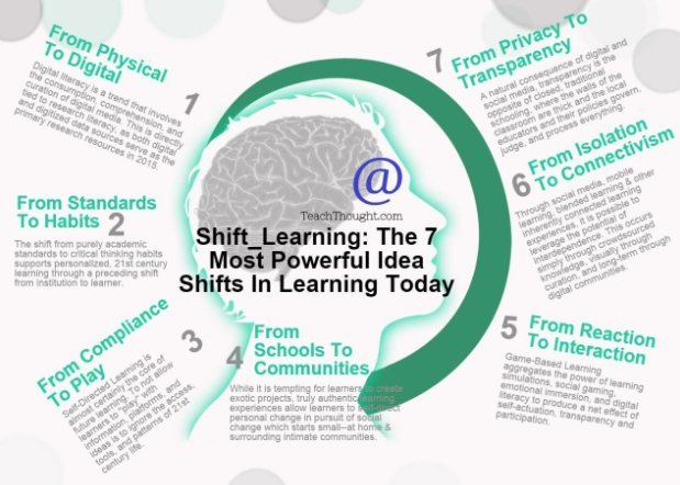 7 Powerful Shifts in Learning Today (by @TeachThought) #edchat #education #edtech https://t.co/y7tSMZ10dz
