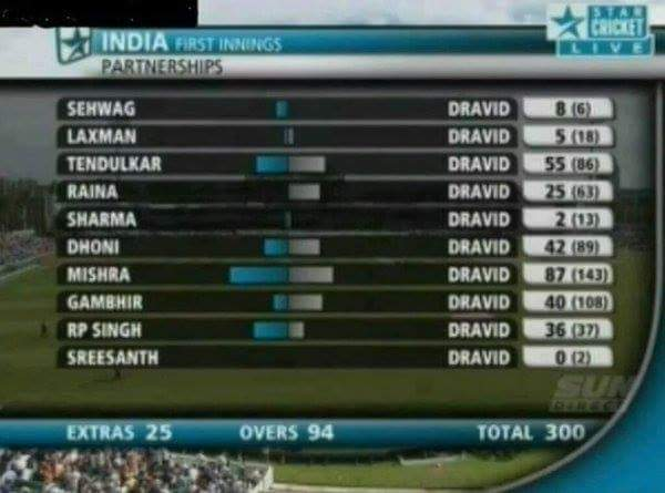 Happy Birthday Rahul Dravid u really deserve the name wall