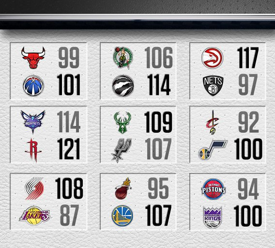 Wizards, Raptors, and Kings all overcame deficits of 16 or more to win   Who else got Ws ⬇️ https://t.co/V0MNzrhkxU