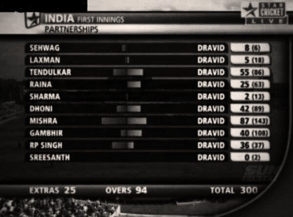 All weather wall of Indian cricket team Mr.Rahul Dravid happy birthday