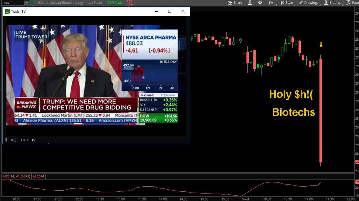 $IBB 5 min chart as #trump talks about big pharma #trading  $LABU https://t.co/4TvgVppObS