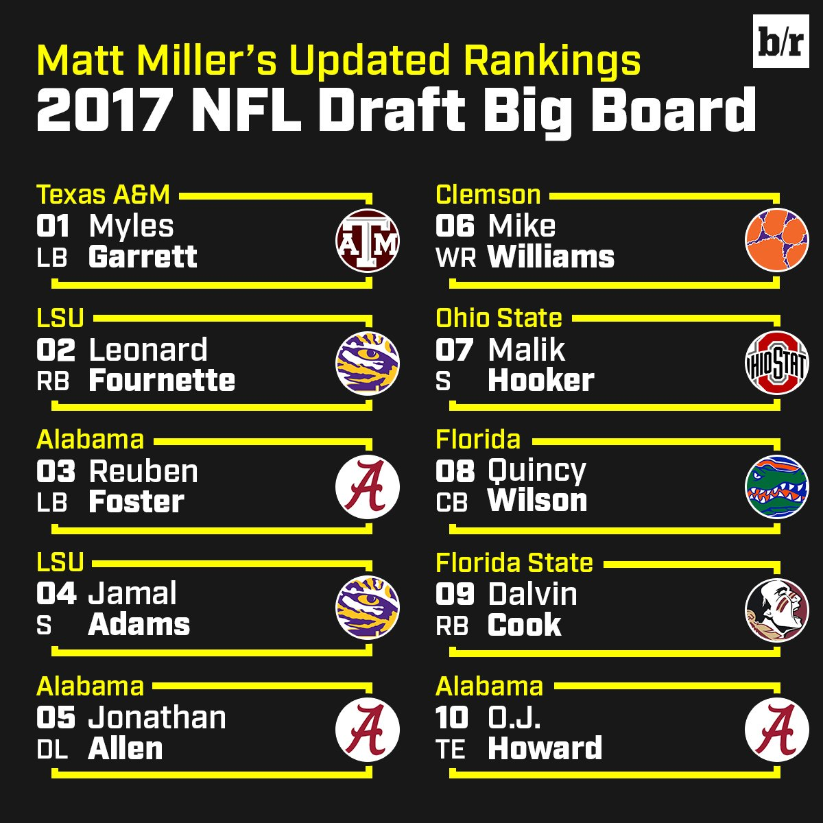 With the college football season over, @nfldraftscout's first offseason big board is here