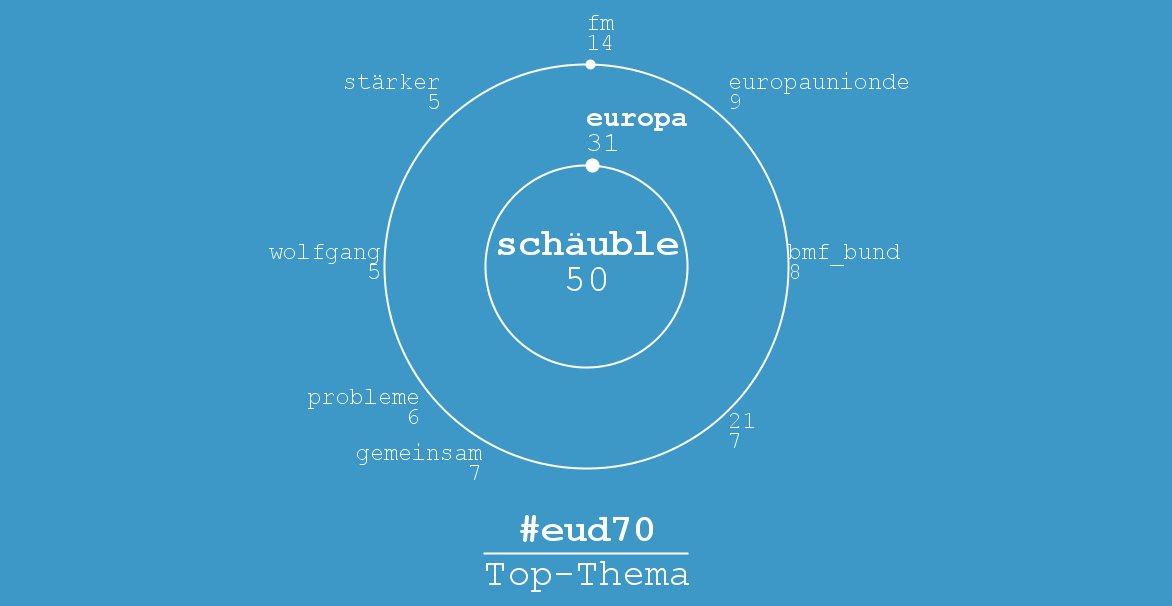 #eud70: #eud 70