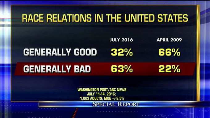Poll: Race relations in the United States - April 2009 vs. July 2016. #SpecialReport