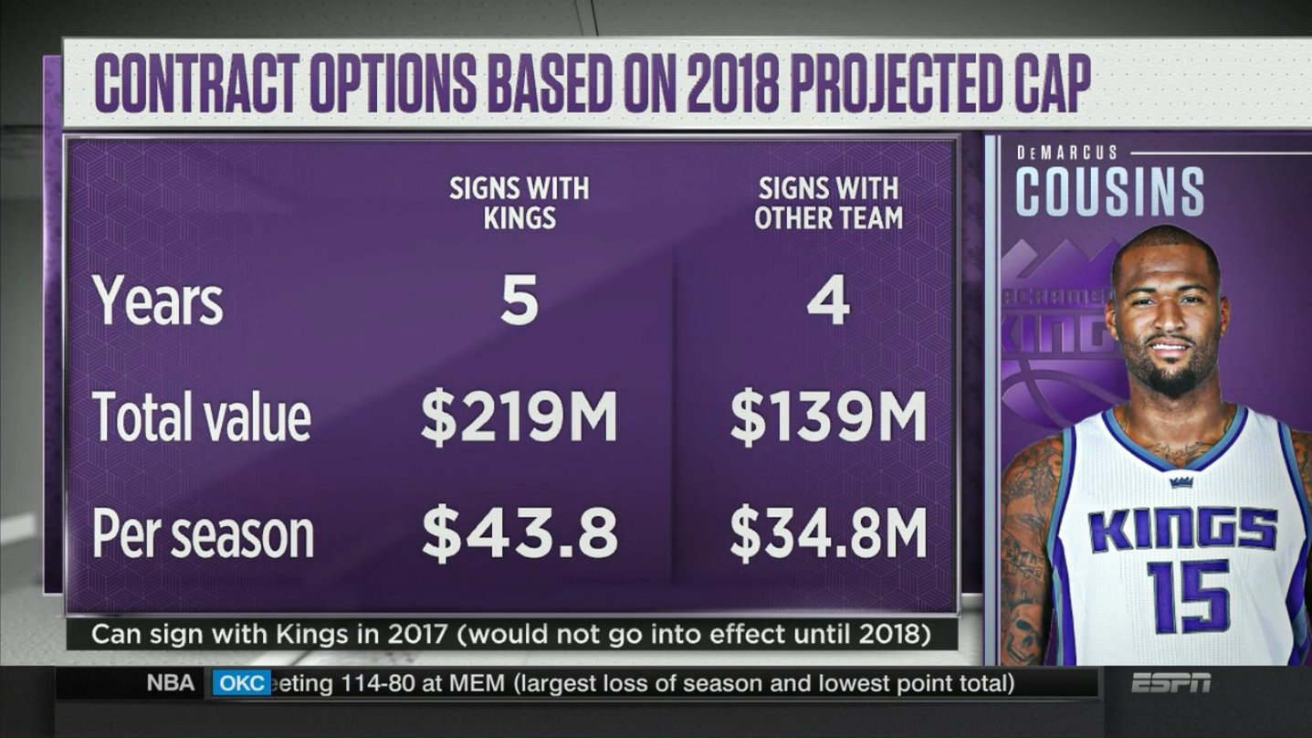 There's 80 million reasons for Boogie to stay in Sacramento ������  You think he should leave? https://t.co/MCudexQ5L7